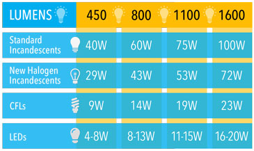 Chart comparing incandescent bulb wattage to LEDs and CFLs.