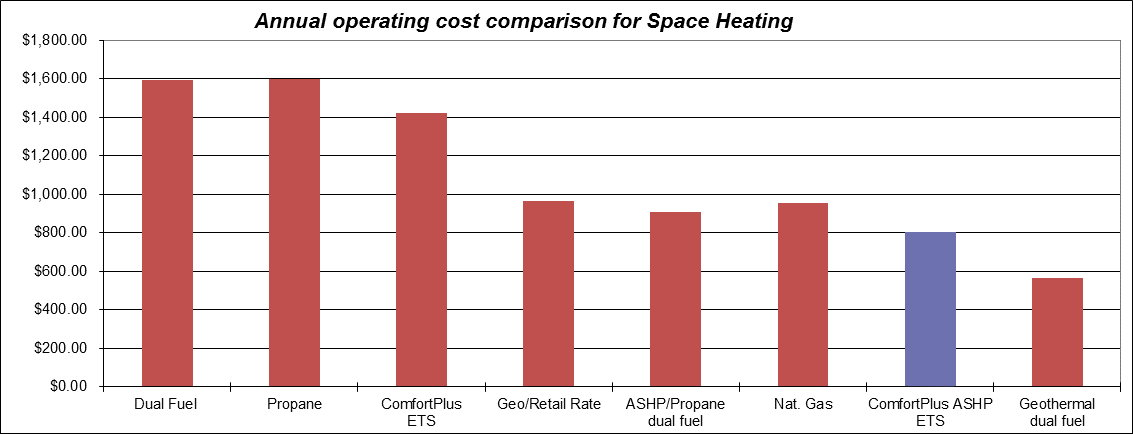 Annual Operating Cost Comparison for Space Heating